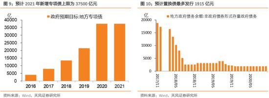 天风研究固收:2021年利率债供给压力如何?
