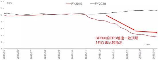 资料来源:DataStream,I/B/E/S口径;中信证券研究部