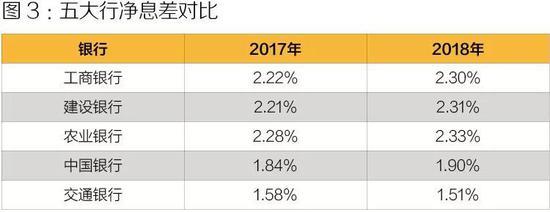 数据来源:各大银行年报