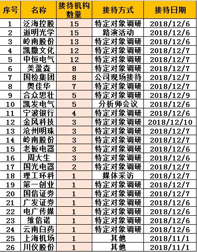 基金调研:兴全关注泛海控股 道明光学造车牌毛利45%