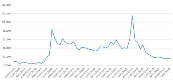 天治基金成立15年规模16亿 旗下混基运作9年仍亏19%
