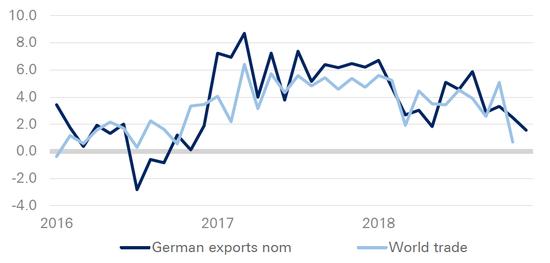 (全球贸易增长与德国GDP有着紧密关系,来源:德银、德国联邦统计局)