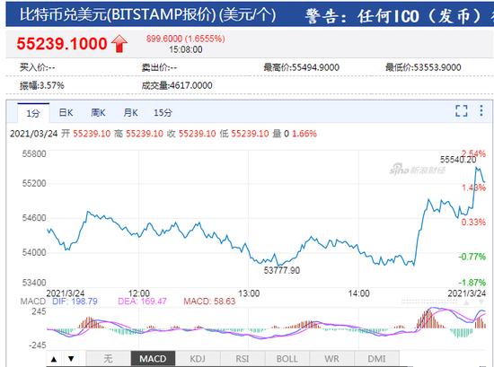 马斯克:现在可以用比特币购买特斯拉了 比特币短线持续走高