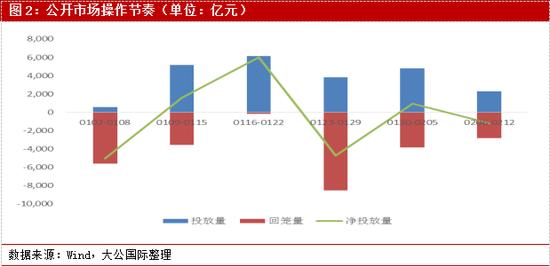 """大公国际:货币政策""""慢""""步回归常态 短期内政策利率变动概率不大"""