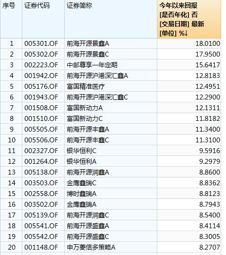 灵活配置基金今年以来收益(截止12.6)