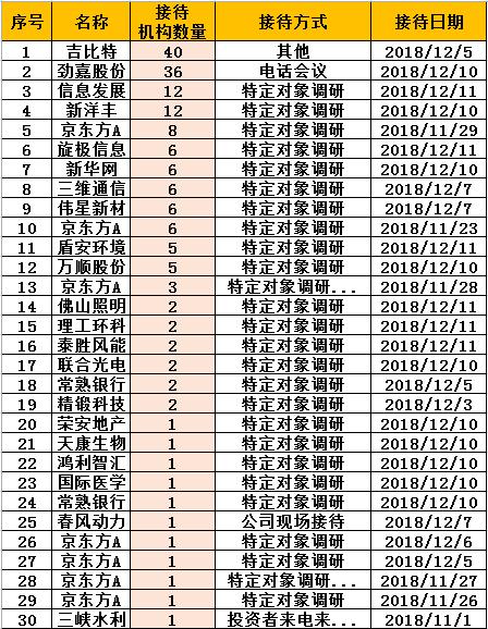 基金调研:睿远等40机构关注吉比特 银华九泰访新华网