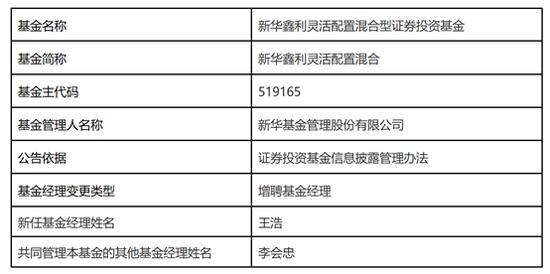 新华基金增聘王浩管理新华鑫利灵活配置混合
