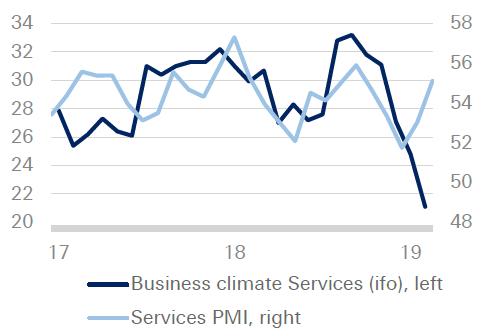 (德国商业环境指数和服务业PMI,来源:德银、德国联邦统计局)