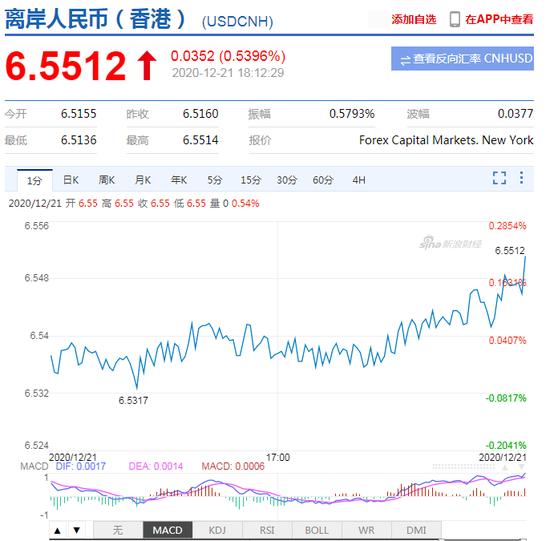 美元指数大涨!现货黄金转涨为跌 日内跌逾0.8%