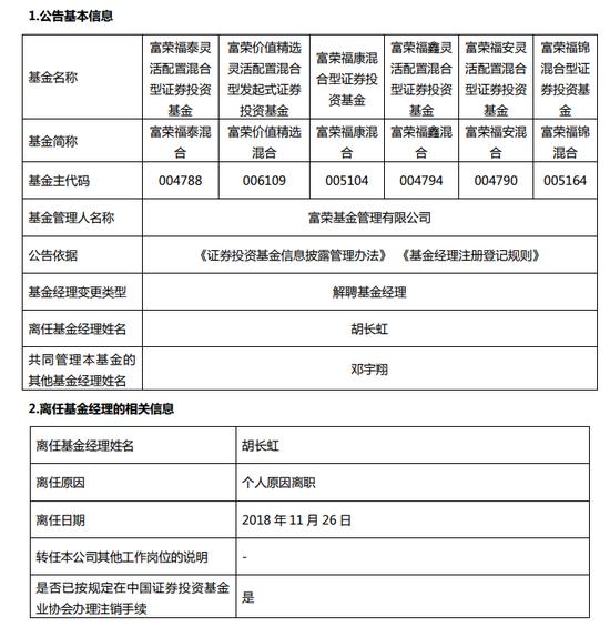 """富荣基金副总经理、""""一拖六""""基金经理胡长虹离职"""