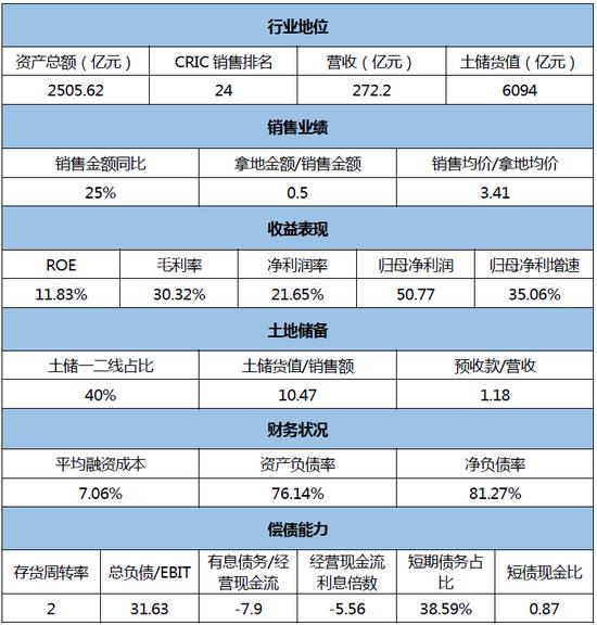 [信用评分]雅居乐:经营业绩起伏大 三四线土储存风险