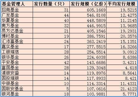 2018基金发行:货基挂零 招商基金发31产品合计605亿