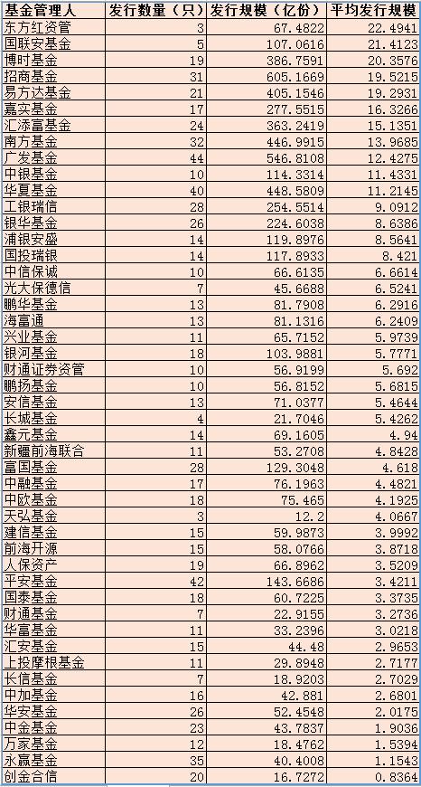 今年以来主要发行产品基金公司统计 数据来源:wind 新浪财经