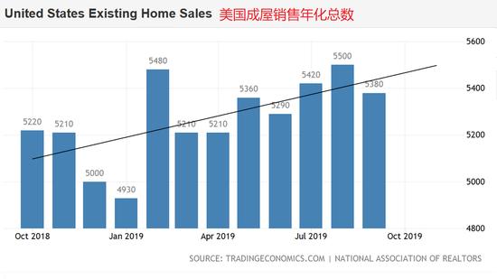 美国10月成屋销售年化总数前瞻:回弹幅度或不及预期