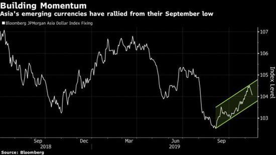 Pimco:新兴市场货币几乎是20年来最便宜