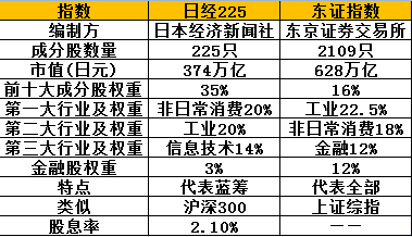 """图解4只日本ETF:南方费率最低 华夏历史业绩""""清白"""""""