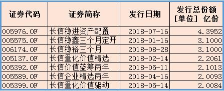 """2018年基金发行:量化""""明星""""长信基金陨落"""