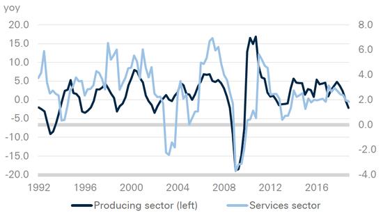 (德国制造业和服务业产出的增加值,来源:德银、德国联邦统计局)