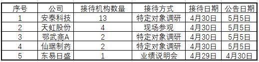 基金调研:景顺长城访天虹股份 南方基金关注鄂武商A
