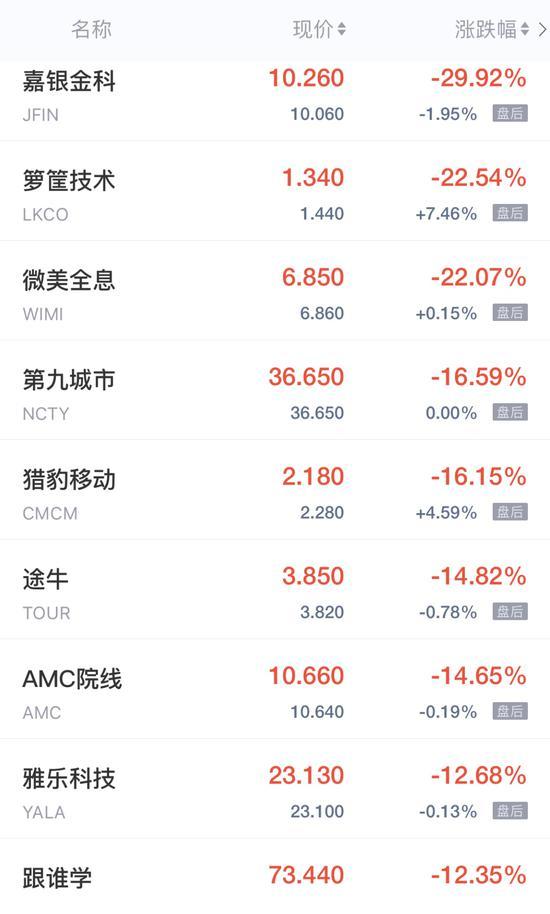 热门中概股周二收盘多数走低 区块链股、券商股普跌