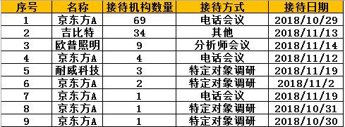 调研速递:78家机构扎堆调研京东方 吉比特等受关注