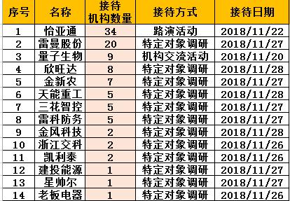 基金调研速递:汇添富关注怡亚通 雷曼股份接待20机构
