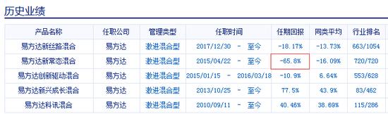 宋坤管理过的基金产品历史业绩情况 数据来源:新浪基金数据库