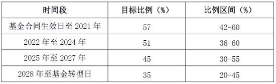 本基金权益类资产配置目标比例及比例区间 来源:招募说明书