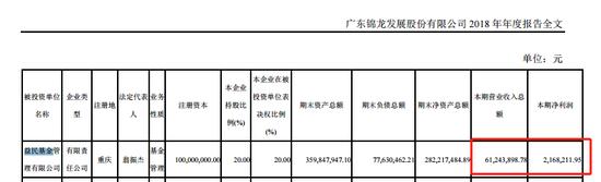 益民基金2018营收降17%至6124万 净利降80%至217万元