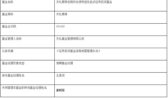 天弘尊享增聘王昌俊为基金经理 与姜晓丽共同管理