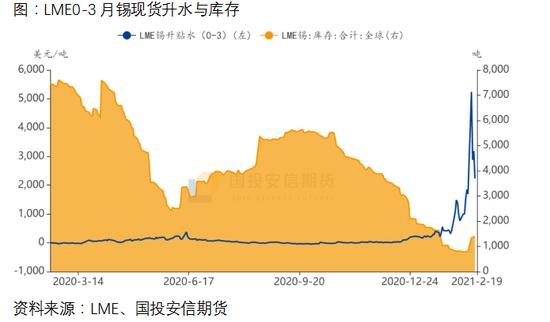 国投安信期货肖静:沪锡涨停再创上市新高 仍有继续趋势性上涨空间