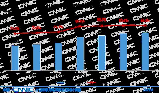 圖34 2018.6-2021.6網絡支付用戶規模及使用率