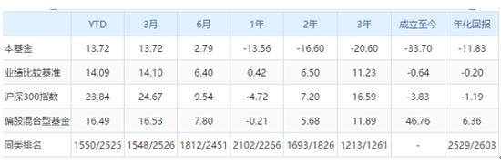 东兴蓝海财富年化收益-11.83% 历任基金经理均亏损