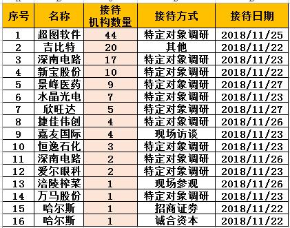 基金调研速递:超图软件接待40机构 银华基金调研3股