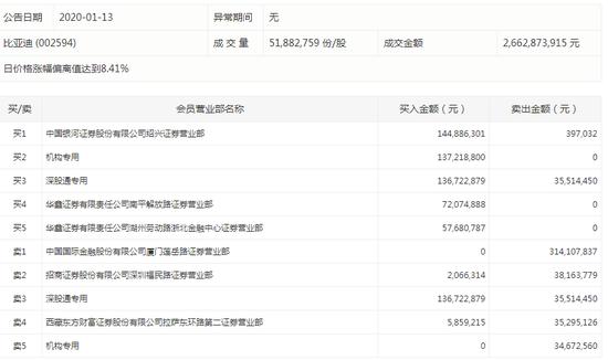 龙虎榜:比亚迪放量涨停 机构、深股通资金买入为主