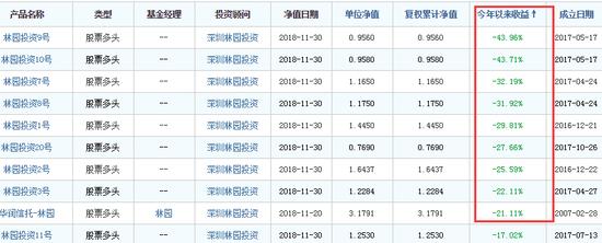 """""""民间股神""""林园旗下两产品今年亏40% 多为10月下跌"""