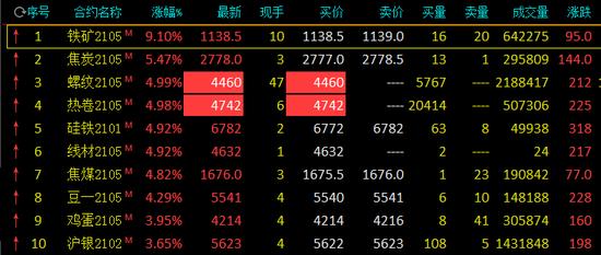 商品期货午盘多数上涨:铁矿涨超9% 螺纹、热卷涨停