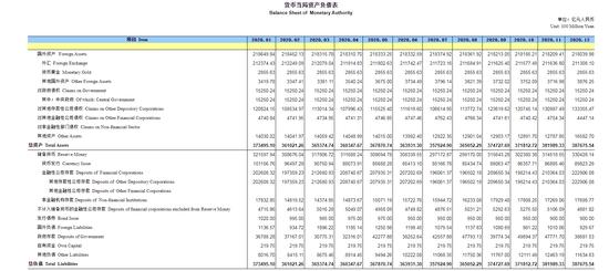 中国12月末央行外汇占款21.1万亿元人民币 环比减少329亿元
