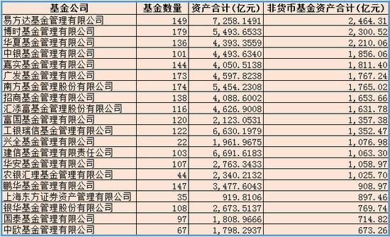 非货基资产排名前20基金公司 数据来源:wind 新浪财经