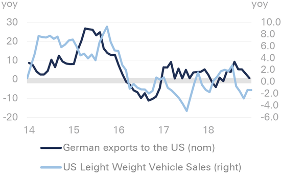 (德国对美出口额和美国国内汽车销量相关,来源:德银、德国联邦统计局)