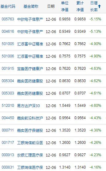 股票基金12月6日净值跌幅榜