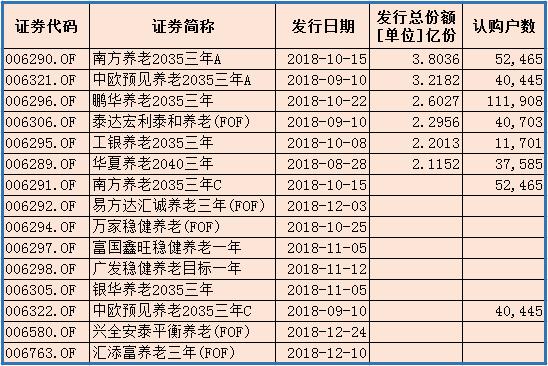 """3.8亿竟成""""最大""""规模 养老目标基金前途叵测"""