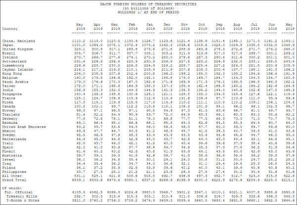 中国连续第3个月减持美债依然是美国最大债权国