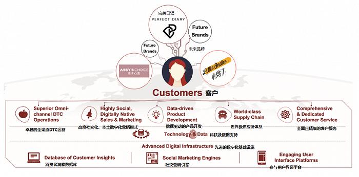 逸仙电商的数字驱动型DTC(Direct-To-Consumer品牌直达客户)商业模式 图片来源:逸仙电商招股书