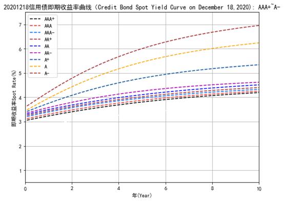 中债资信CBR非金融企业信用债曲线及估值日报-20201218