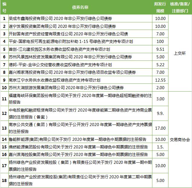 """11月绿债发行规模回落 """"十四五""""规划擎画绿色发展新蓝图"""