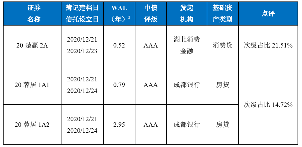 中债资信ABS估值定价日报-20201218