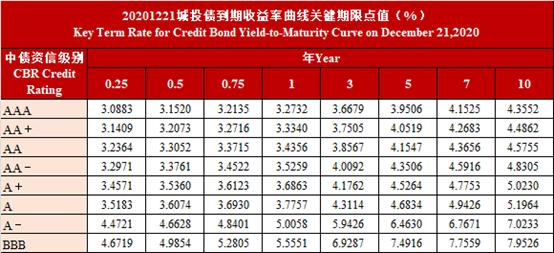 中债资信CBR非金融企业信用债曲线及估值日报-20201221