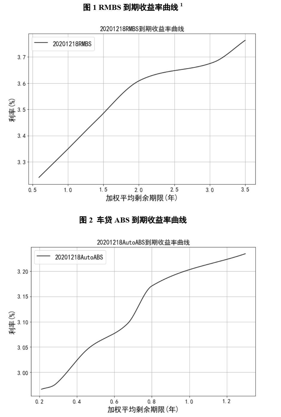 中债资信ABS估值定价日报-20201221