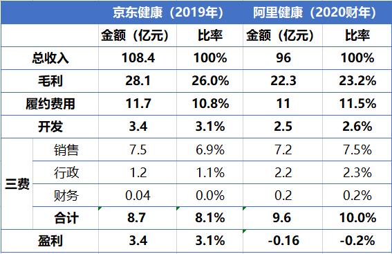 京东健康与阿里健康盈利能力比较